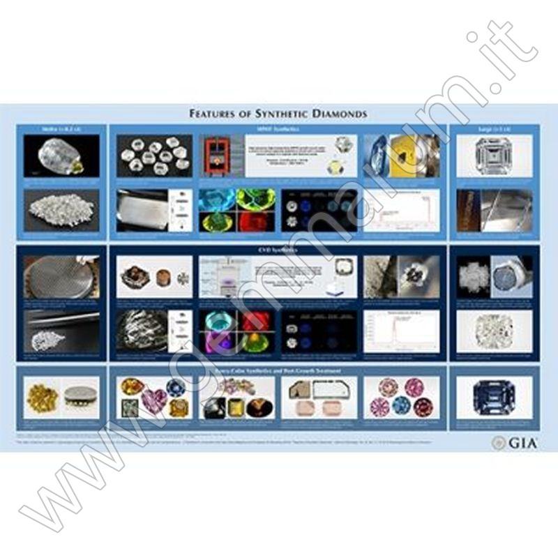Synthetic Diamond Chart